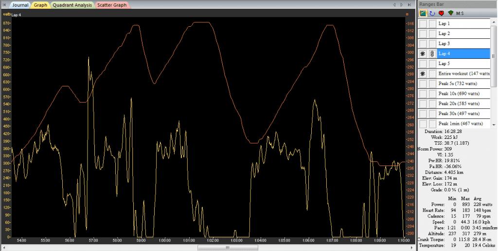 dorotka Xc wykres 1