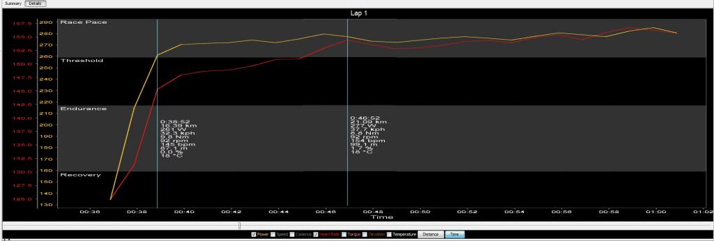 Wykres 1. 20 minutowy interwał wstrefie LT. Krzywa mocy (W) ikrzywa reakcji tętna (bpm).